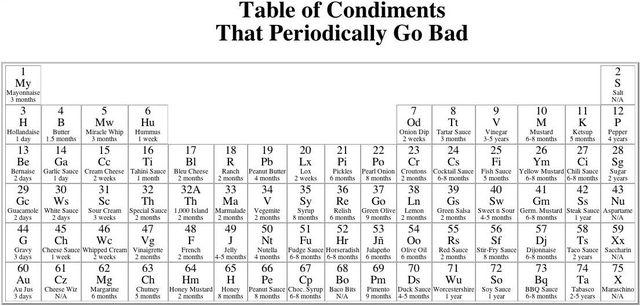 Bookofjoe Periodic Table Of Condiments