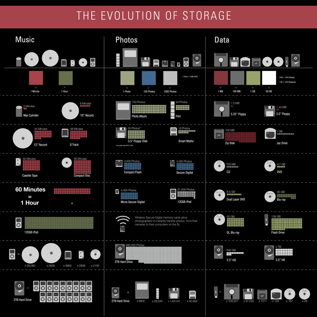 Evolution.of.storage