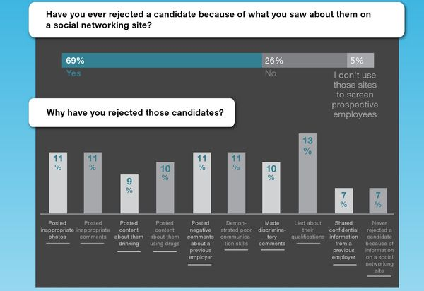 Why-employers-rejected-candidates