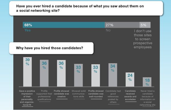 Why-employers-decided-to-hire-candidates