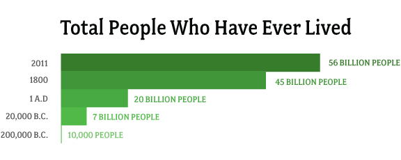 Total_people_ever2