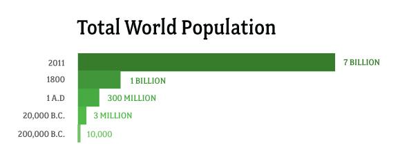 World_population2