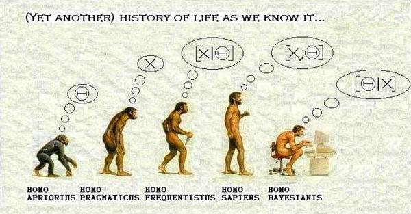 Bayesian_evolef