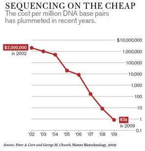 0111-Genome_chart_x582