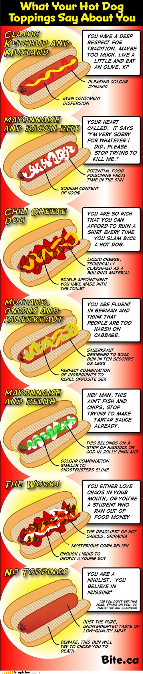 Funny-graphs-what-your-hot-dog-toppings-say-about-you