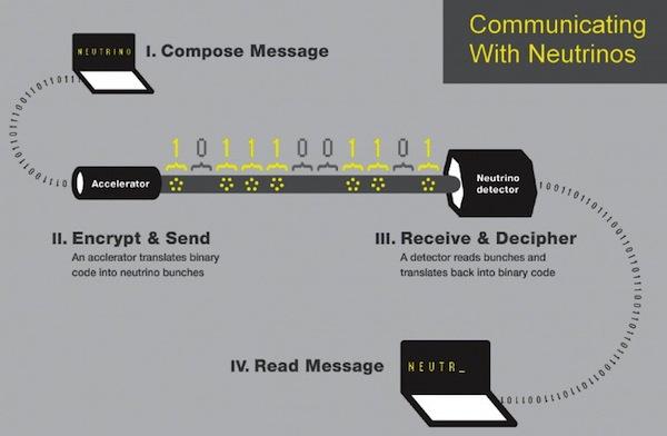Neutrino-communication-0