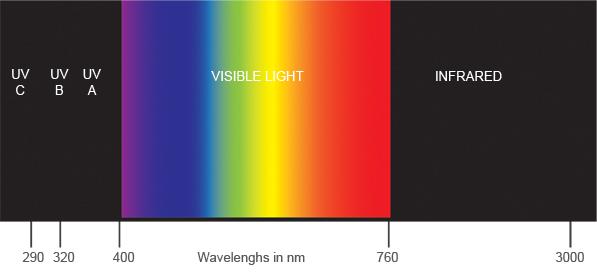 Ultra-visible