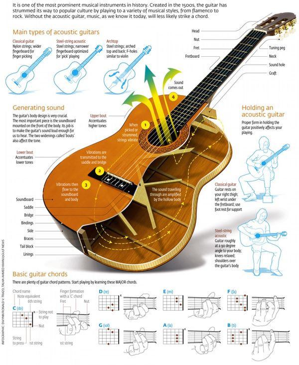 How-the-acousitc-guitar-works
