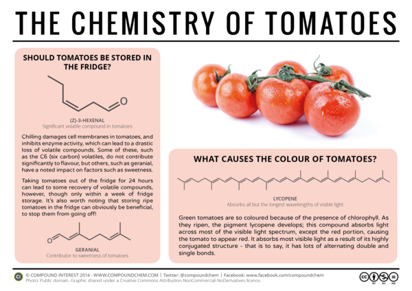 The-Chemistry-of-Tomatoes