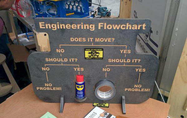 Diagrama-flujo-ingenieros