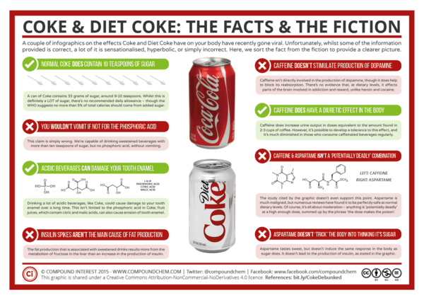 Coke-Diet-Coke-–-Fact-Fiction
