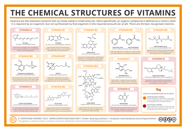 Chemical-Structures-of-Vitamins-FINAL
