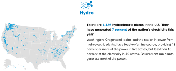 Hydroelectric