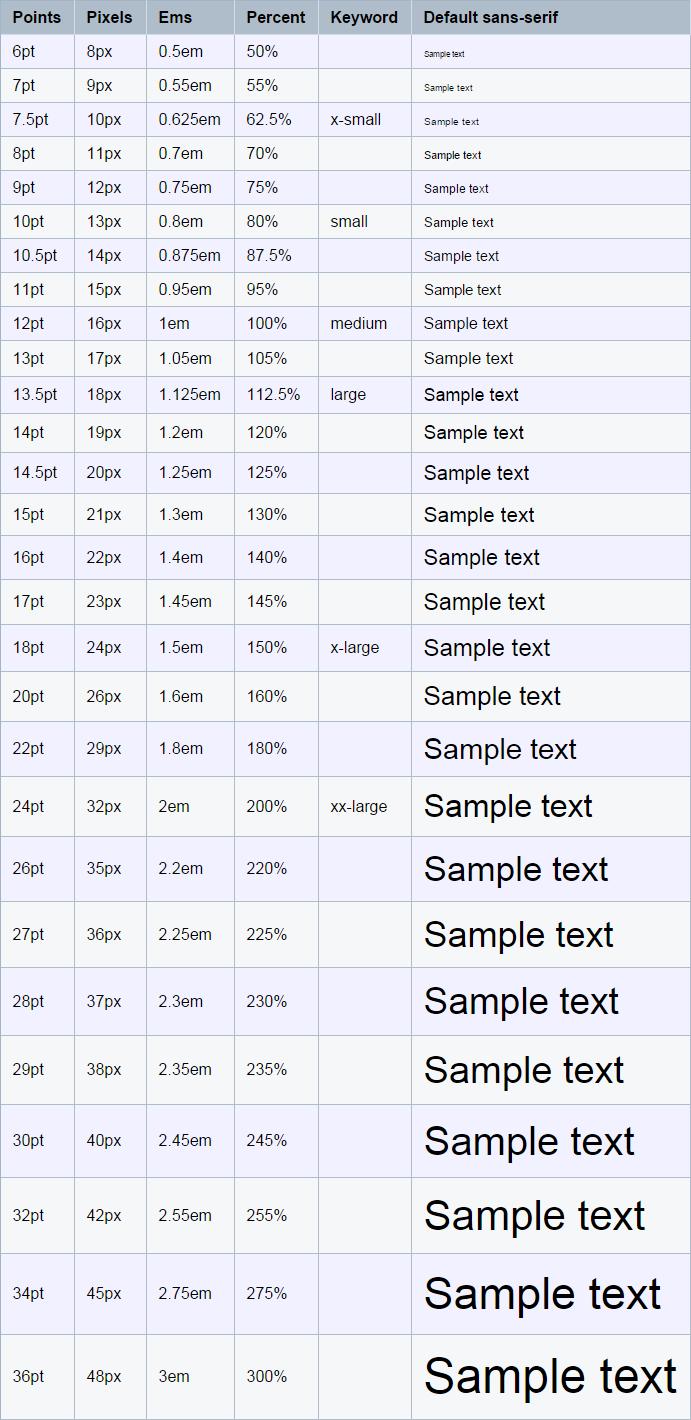 Font-size-conversion-chart