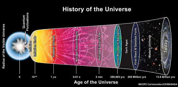 The_History_of_the_Universe
