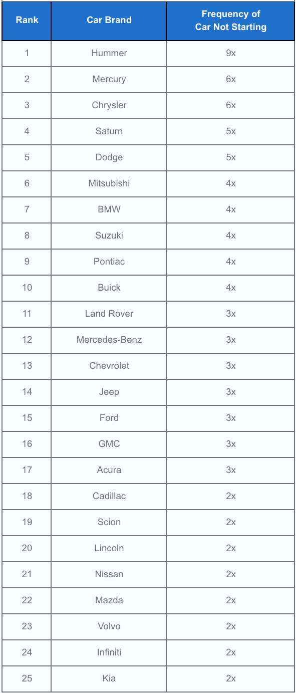 Car brands most like not to start