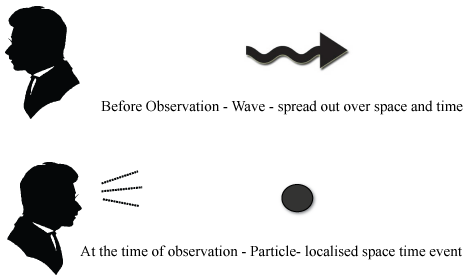 The-Observer-Effect
